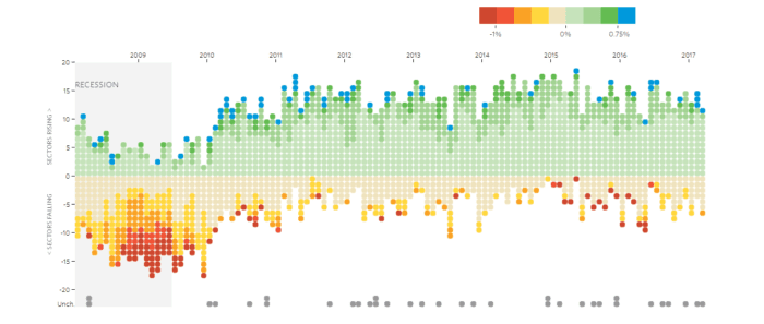 WSJ uses data visualization on a regular basis. National Unemployment chart.