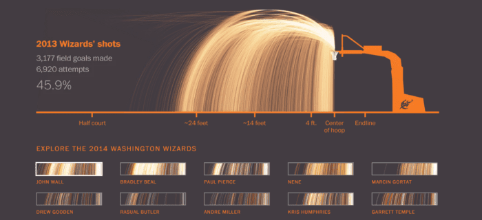 This detailed data visualization demonstrates the Washington Wizards' shooting success during the 2013 season.
