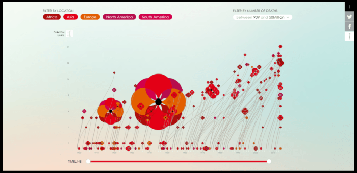 Poppy Field is an interactive dataviz of the wars of the last century. Image credited to Poppyfield