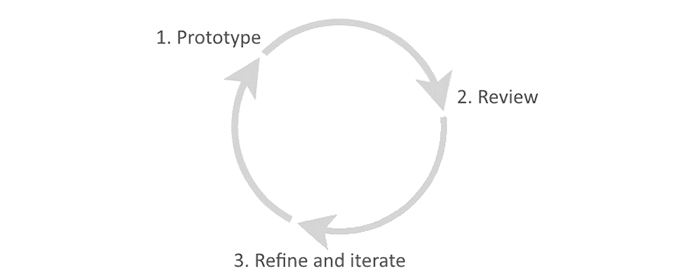 circular drawing depicting the three prototyping stages, prototype, review and iterate.