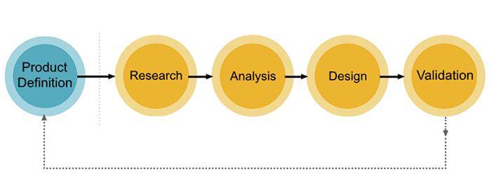 Alur desain UX umum.  Proses UX sangat bergantung pada proyek.