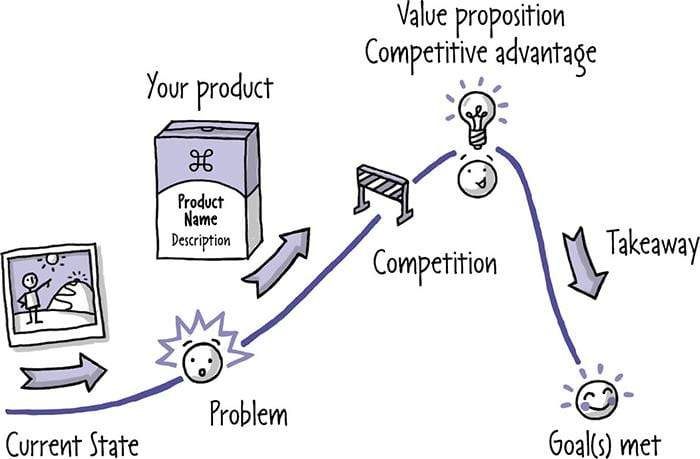 How a concept story is structured and operates. This is how people think about and see value in your product.