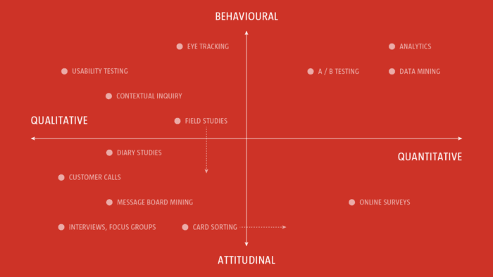 2x2 quadrant showing Qualitative and Quantitative on x-axis and Behavioral and Attitudinal on y-axis