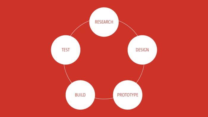 Circular process diagram showing research, design, prototype, build, test