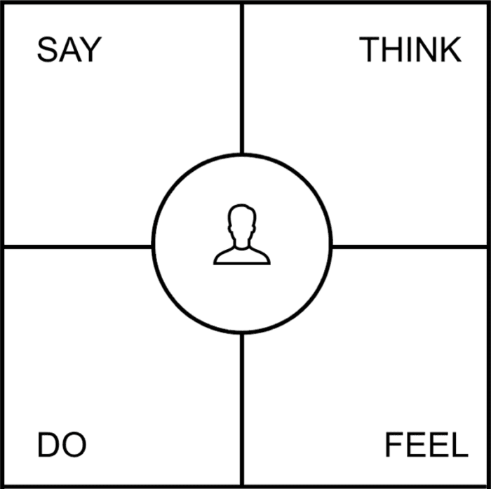 Empathy map with four quadrants for what a user says, thinks, does and feels.