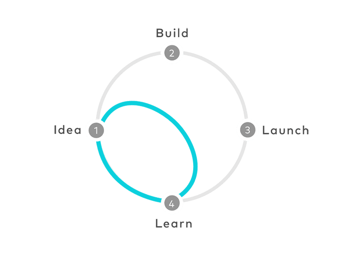 Circular process diagram showing ideas to build to launch to learn.
