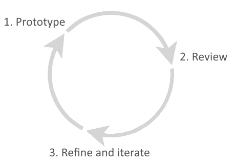 Circular process diagram that shows Prototype to Review to Refine and iterate