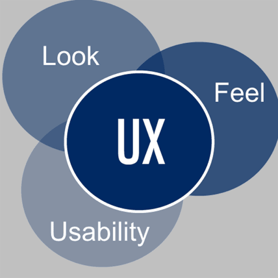 Venn diagram of look, feel, usability equating to UX in the middle