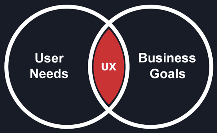 Use needs overlap with business goals to create UX
