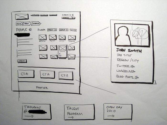 Hand drawn sketch showing a user interface on a website with a contact person.