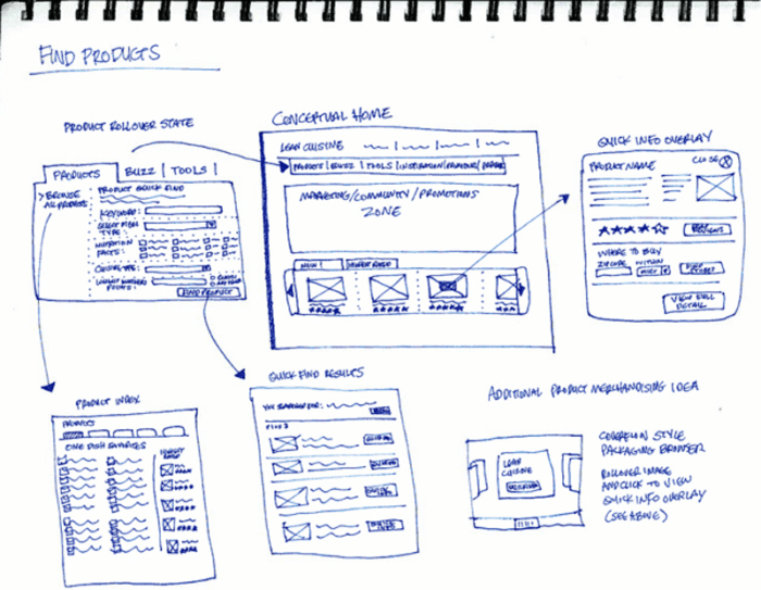 More advanced sketch in a notebook showing a user flow.