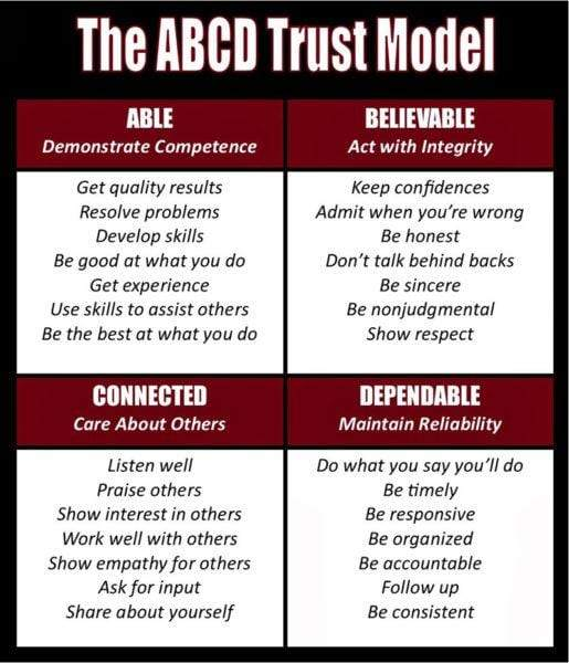 The ABCD Trust Model: Able, Believable, Connected, Dependable.
