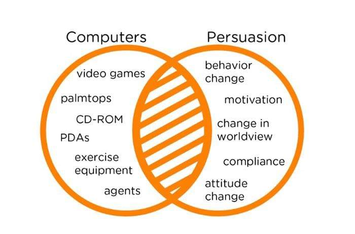 "Captology describes the shaded area where computing technology and persuasion overlap (recreated from BJ Fogg's CHI 98 paper ""Persuasive Computers"")."