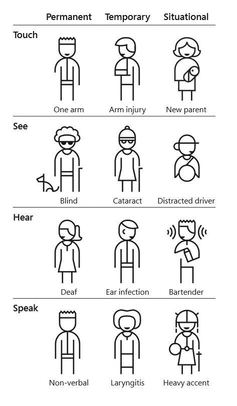 Microsoft inclusive design graphic illustrating the types of sensory impairments designers should consider.