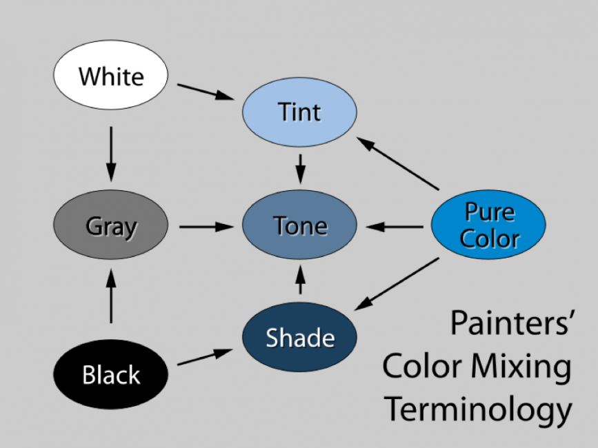 Diagram of Painters Color Mixing Terminology