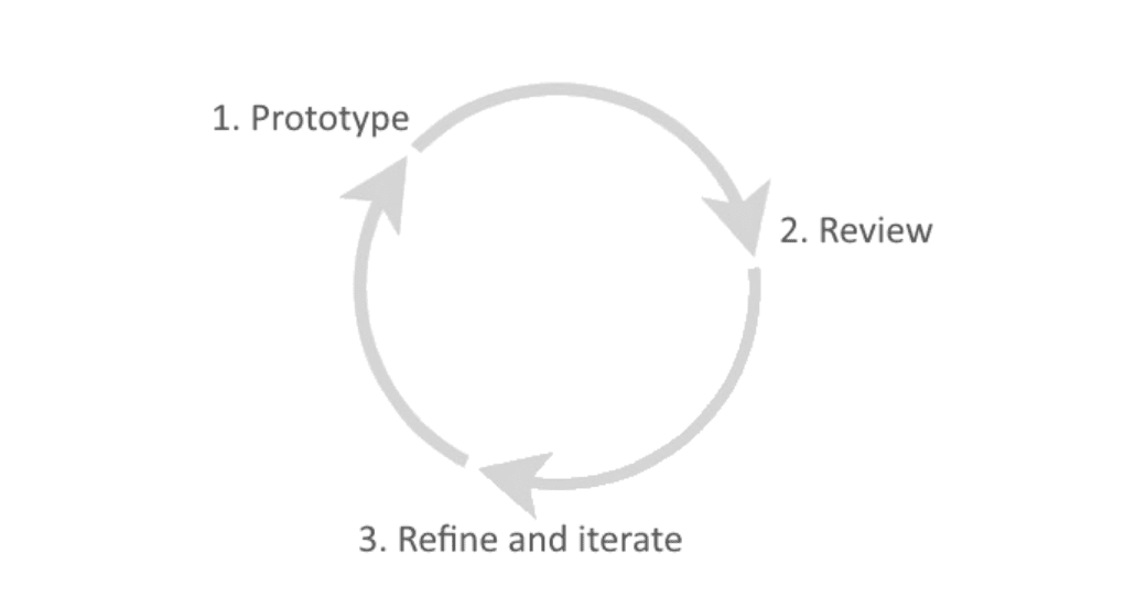 Prototype process