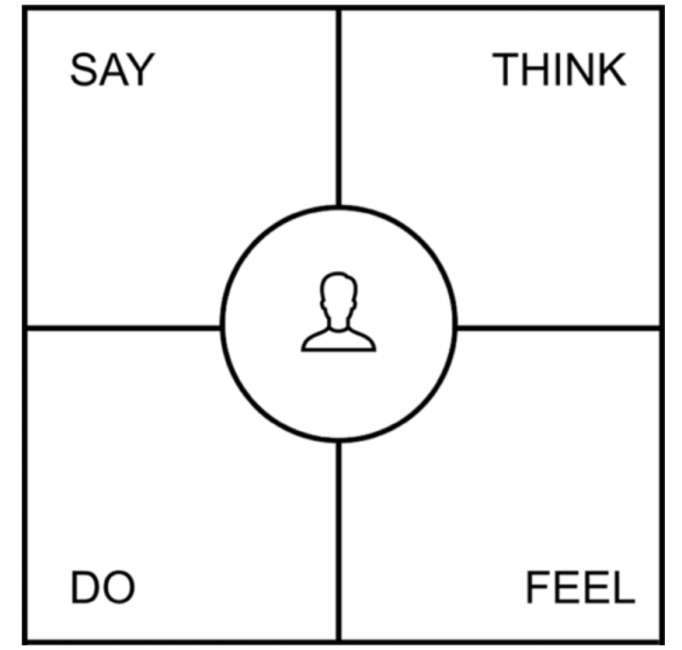 Illustration of a four quadrant empathy map