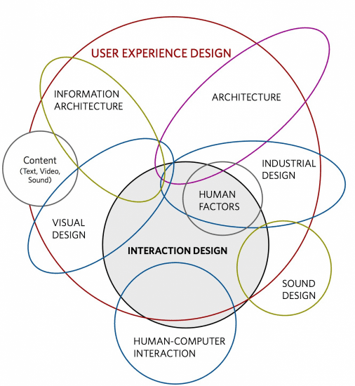interaction design model