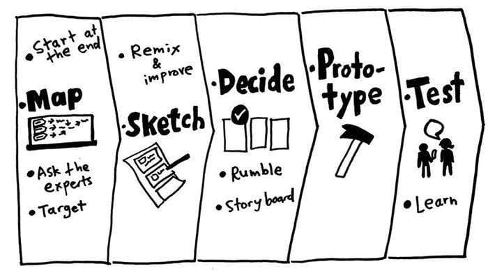 Illustration showing the five phases of a design sprint