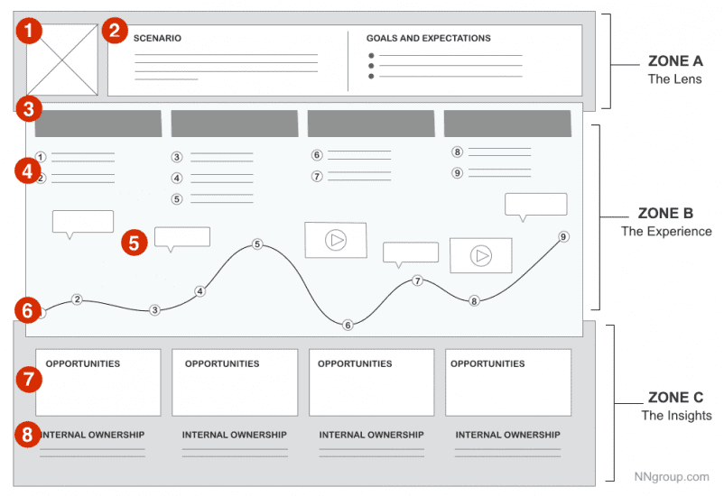 a user journey map template