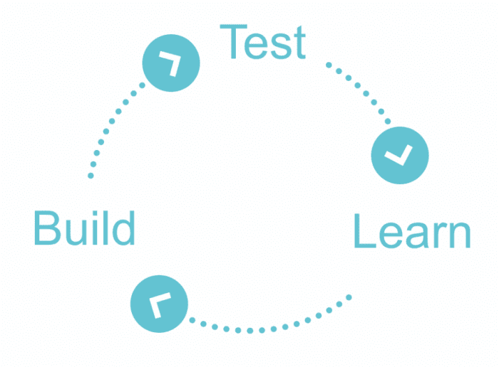 Diagram proses desain UX - build, learning, test.