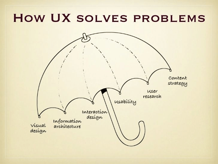 umbrella model showing how UX solves problems