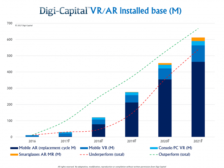 Chart showing the growth of Digi-Capital VR/AR installed base