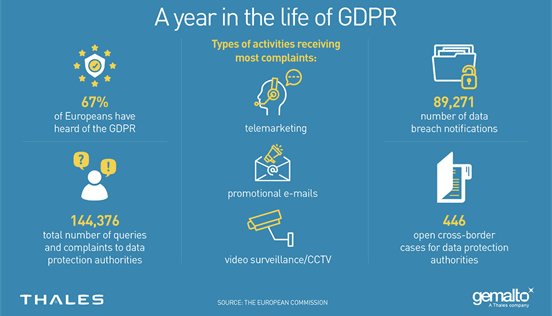 To celebrate the one-year anniversary of GDPR, the European Commission released these facts and figures in May 2019 regarding awareness, enforcement, and complaints relating to GDPR regulations.