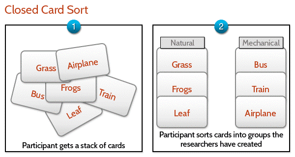 Closed card sorting with stack of cards then grouped into pre-defined categories.