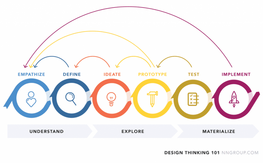 visual of the design thinking process