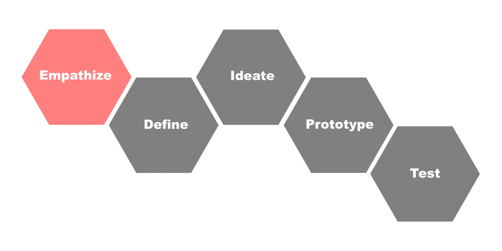 Design thinking involves empathizing, defining, ideating, prototyping and testing ideas.