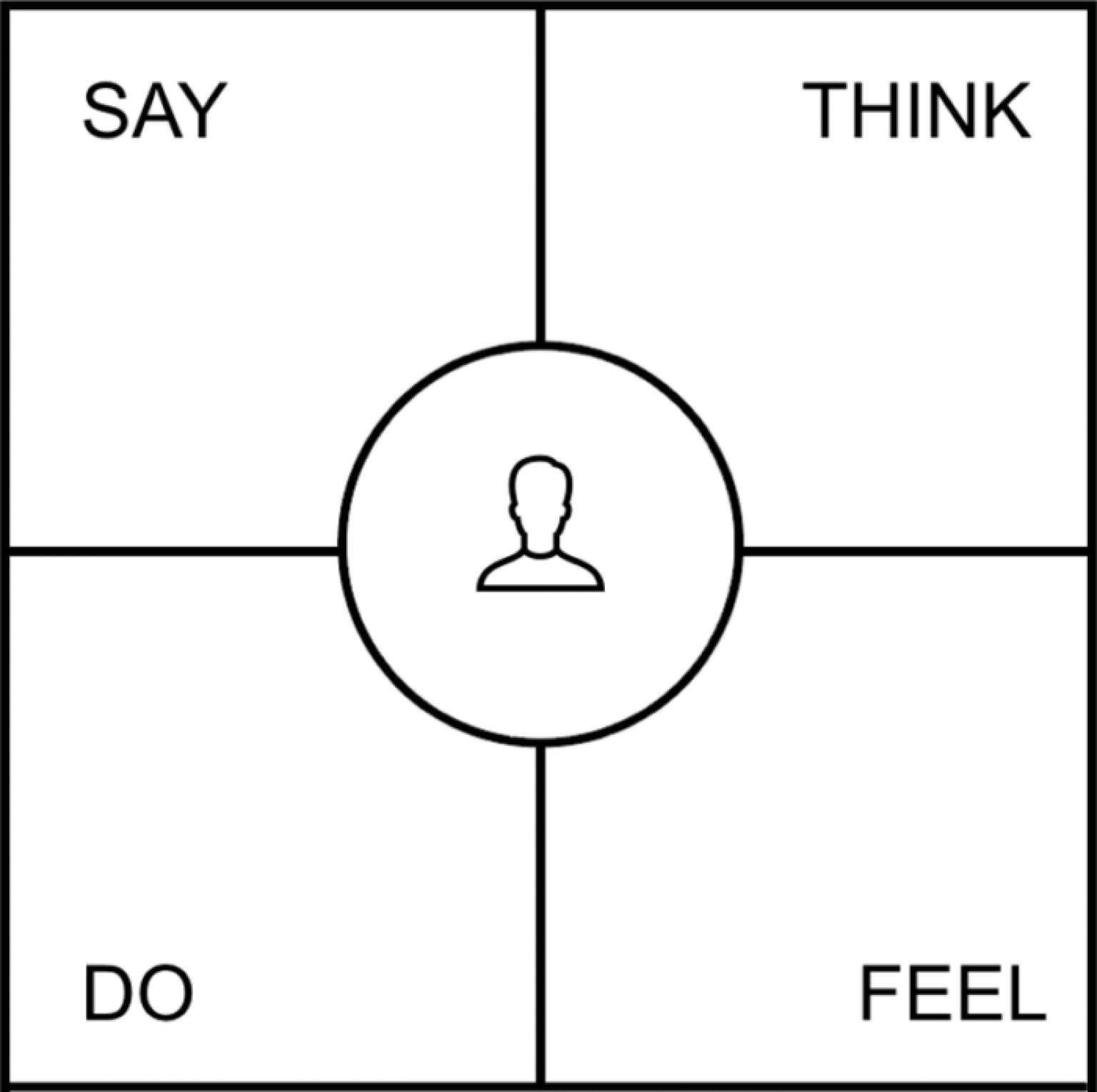 製品を使用する際のユーザーの意見、考え方、行動、感情を示す共感マップのビジュアル。