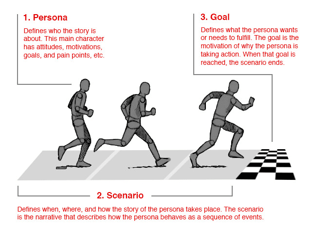 Visual of goal-directed design, which includes personas, scenarios, goals.