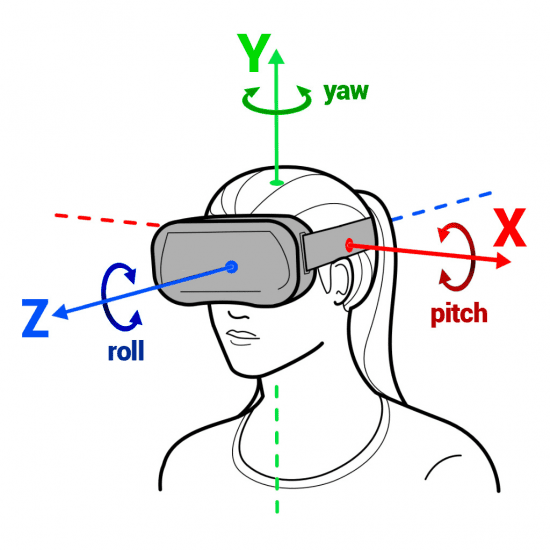 Diagram of a woman wearing a VR headset that shows the roll, yaw and pitch.
