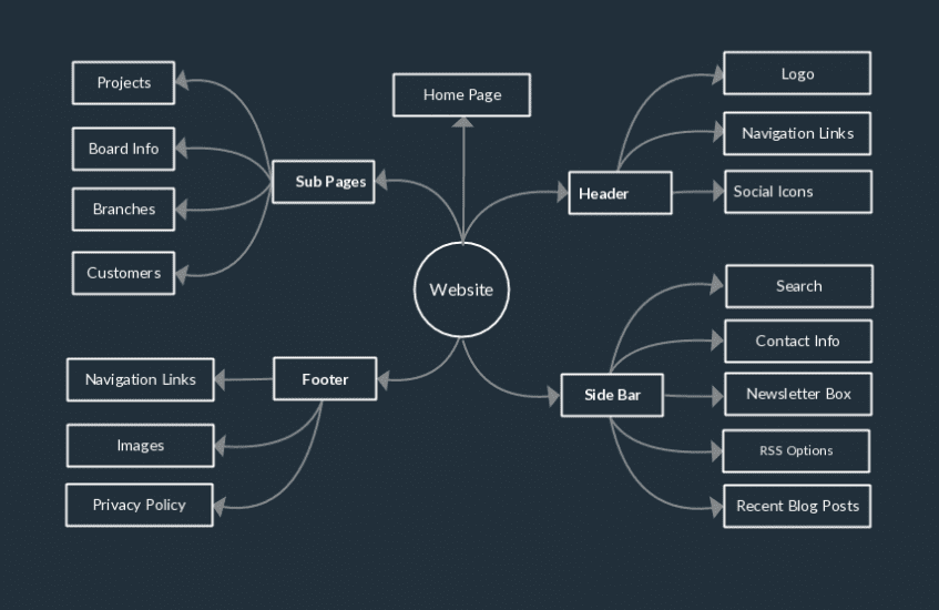 A mindmap of a website includes homepage, sub-pages, headers, sidebars and footers.
