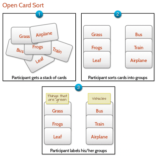 Illustration of an open card sort starting with cards, groups of cards and then labeled cards.