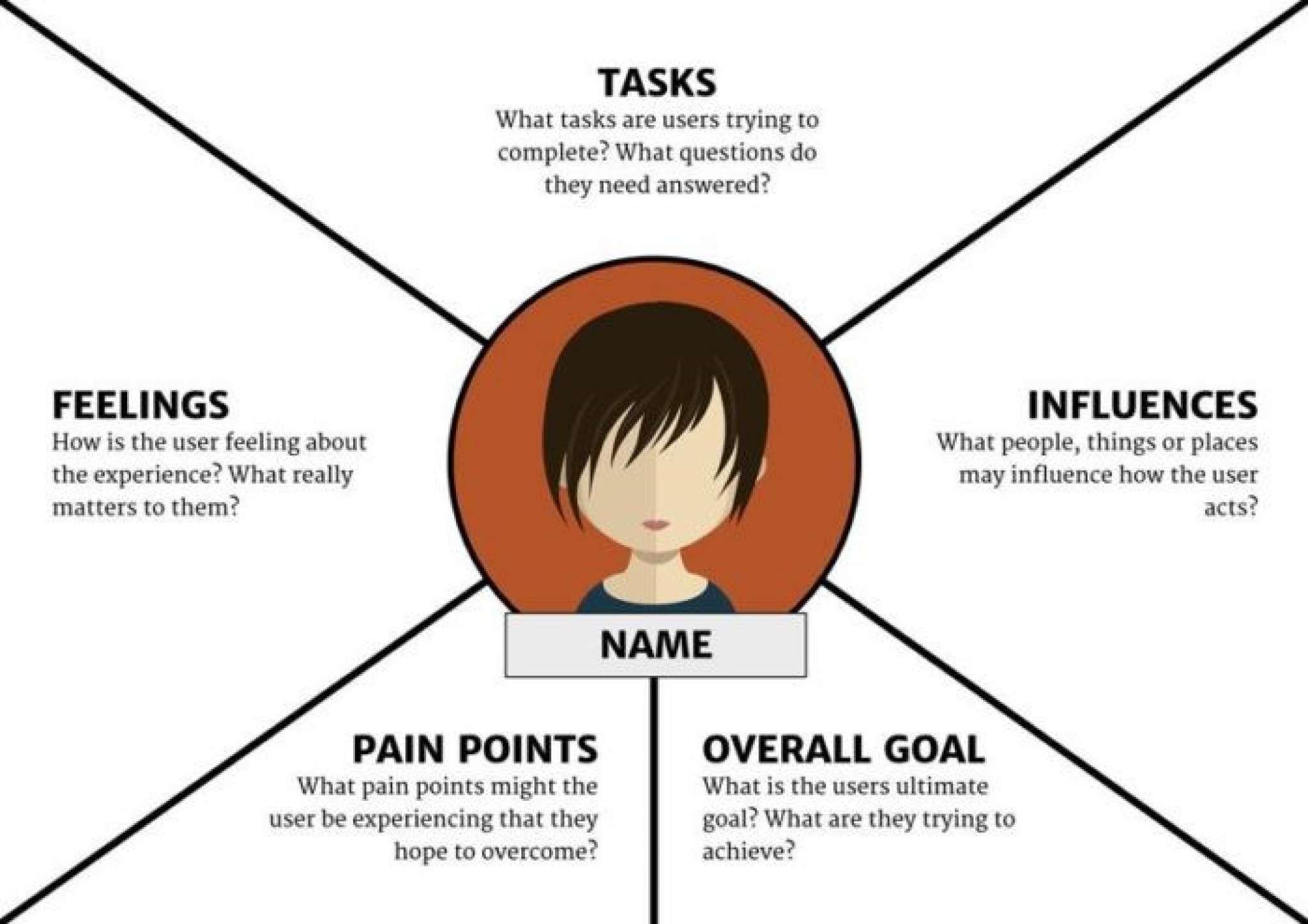 タスク、影響、目標、問題、感情の5つの区画に分割された共感マップ。