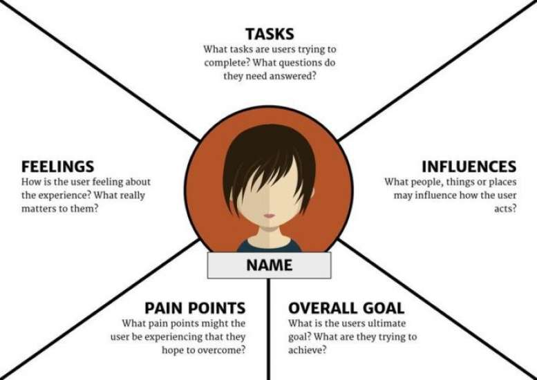 An empathy map broken into 5 quadrants: tasks, influences, goal, pain points, and feelings.