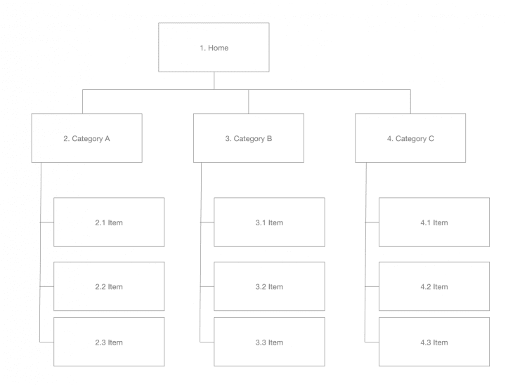 A website sitemap that shows three categories and multiple items nested underneath each category.