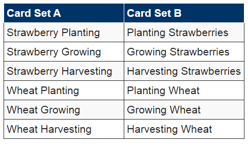 A table showing the same topic grouped different ways.