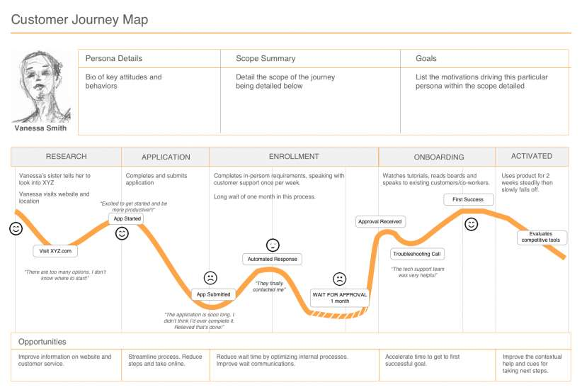 A user journey map contains persona details, the scope summary, goals, research, application, enrollment, onboarding and activation.