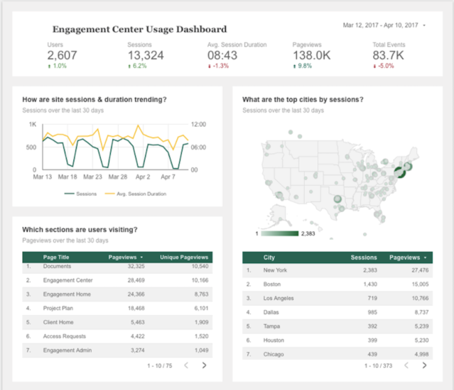 Full dashboard showing analytics that Ogilvy uses to track engagement