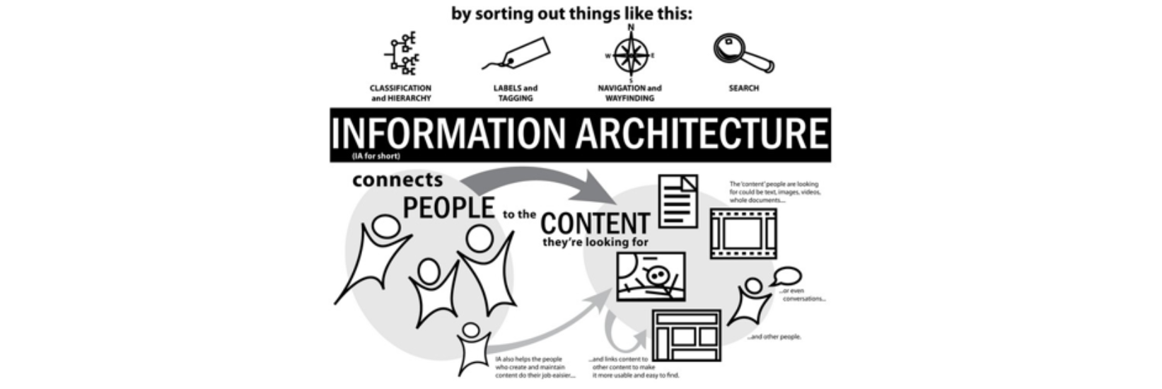 A diagram explaining how information architecture connects people to content they are looking for.