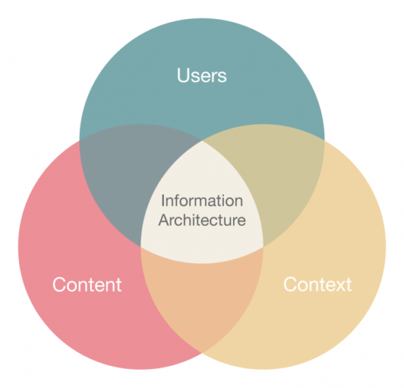 diagram detailing how information architecture is the combination of content, users, and context.