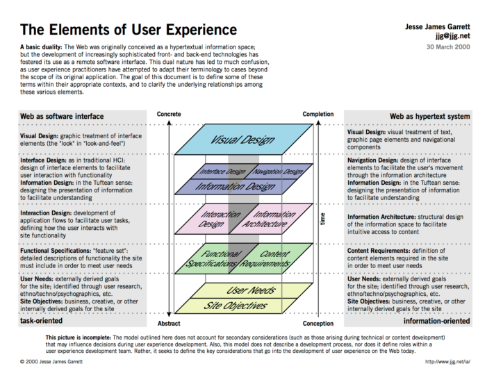 A table containing the elements of user experience that depict abstract to concrete and conception to complete.