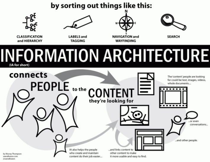 illustration detailing how information architecture connects people to the content they are looking for through strategic sorting