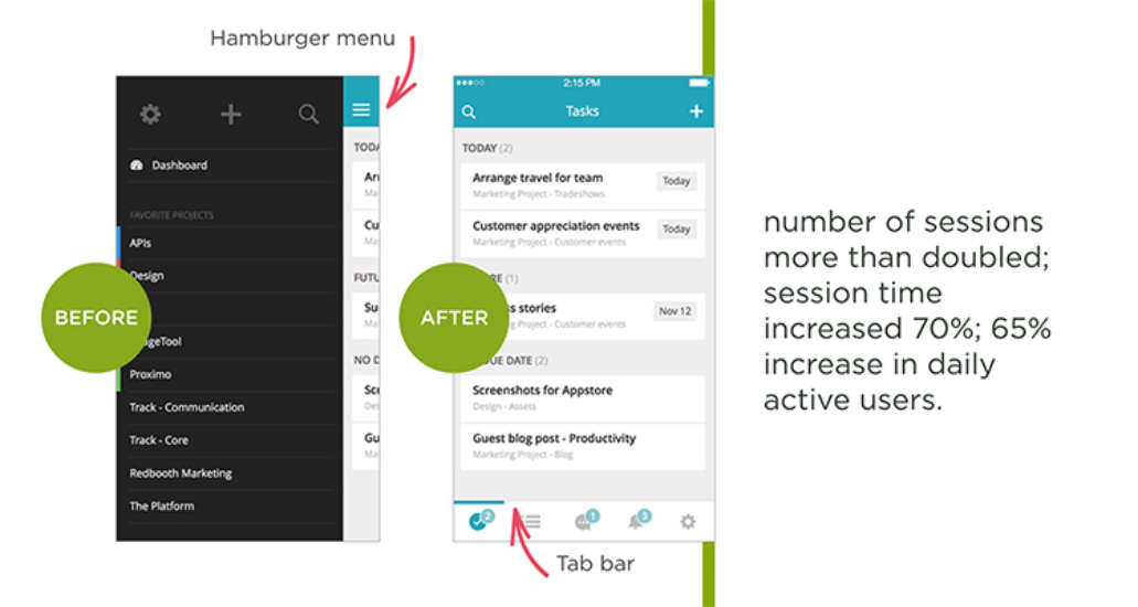 Having a hamburger menu located in various places on a web page can result in more user sessions.
