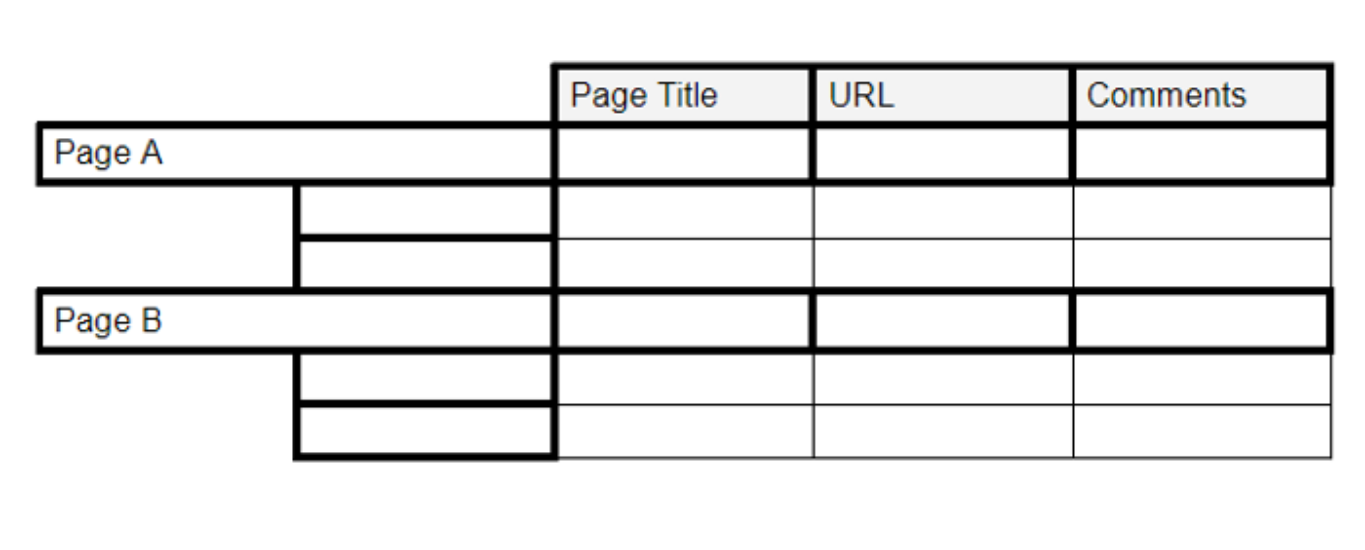 A spreadsheet containing each page, page title, url and comments about it's effectiveness is an important tool for information architects.