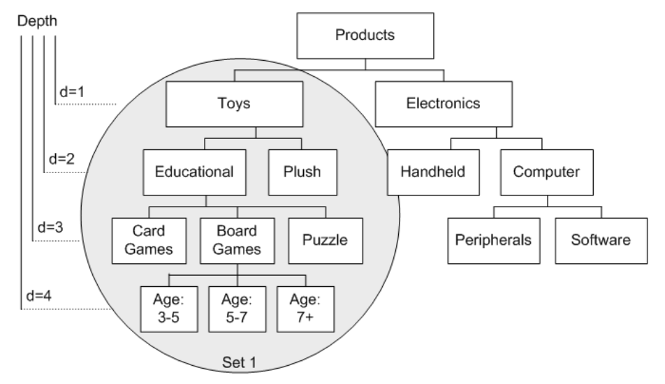 A tree structure depicting the taxonomy of toys versus electronics in a product category.