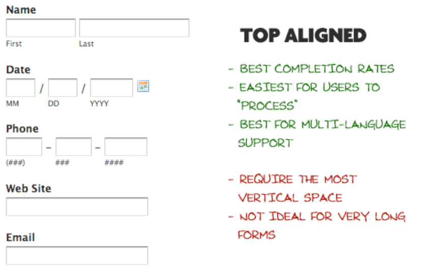 A visual breakdown of the benefits of using a top-aligned label.